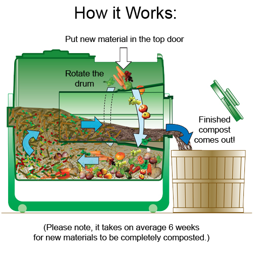 Compost Garden ideas  How compost works