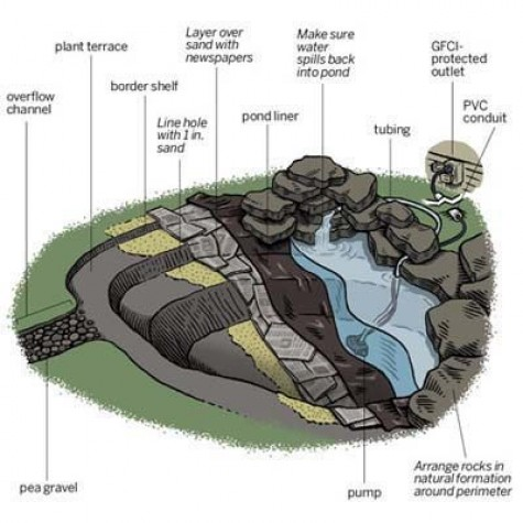 Diy water garden ideas 54 pond garden ideas and design for Backyard pond plans